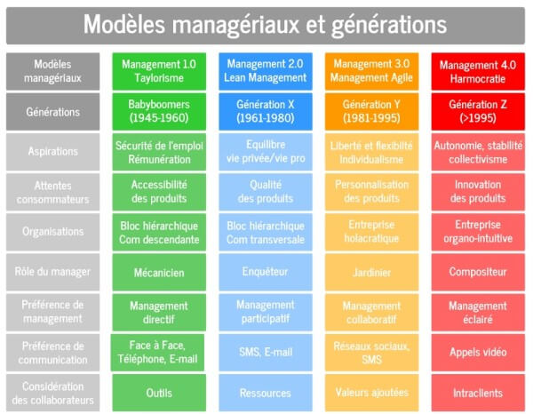 modeles-management-generations